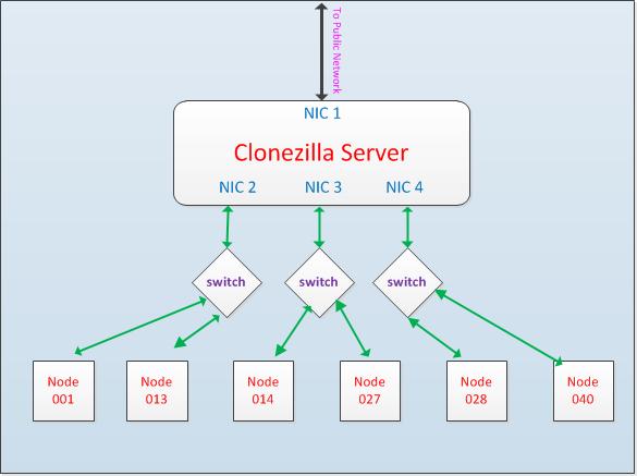 Clone computer