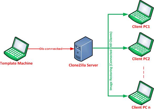 Clonezilla DRBL Tutorial